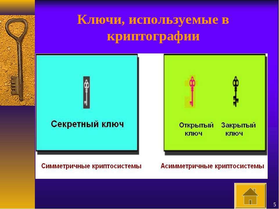* Ключи, используемые в криптографии