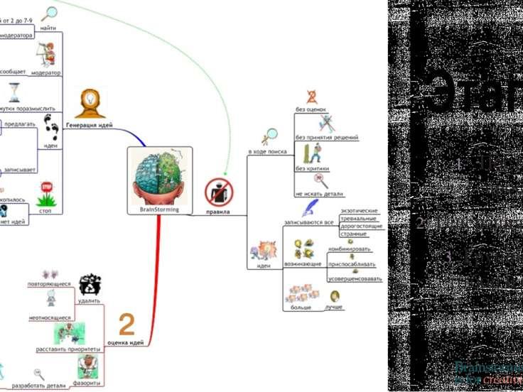 Этапы Постановка проблемы. Генерация идей. Группировка, отбор и оценка идей