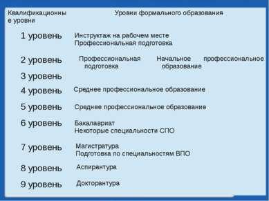 Квалификационные уровни Уровни формального образования 1 уровень Инструктаж н...