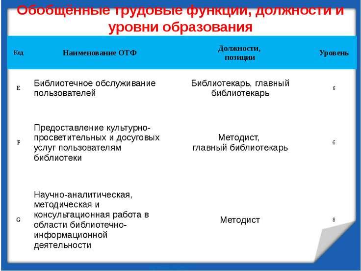 Обобщённые трудовые функции, должности и уровни образования Код Наименование ...