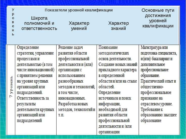 У р о в е н ь Показатели уровней квалификации Основные пути достижения уровне...