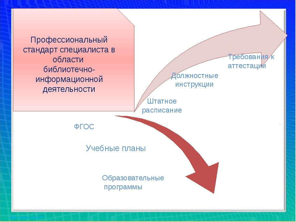 Штатное расписание Должностные инструкции Требования к аттестации ФГОС Учебны...
