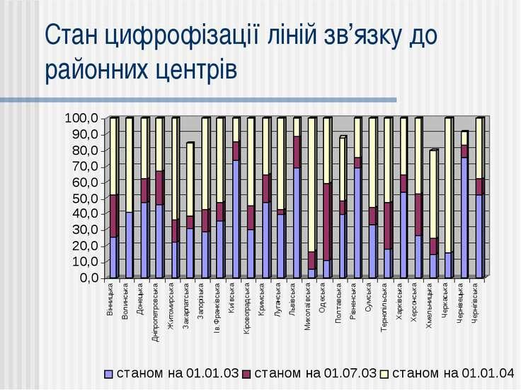 Стан цифрофізації ліній зв'язку до районних центрів