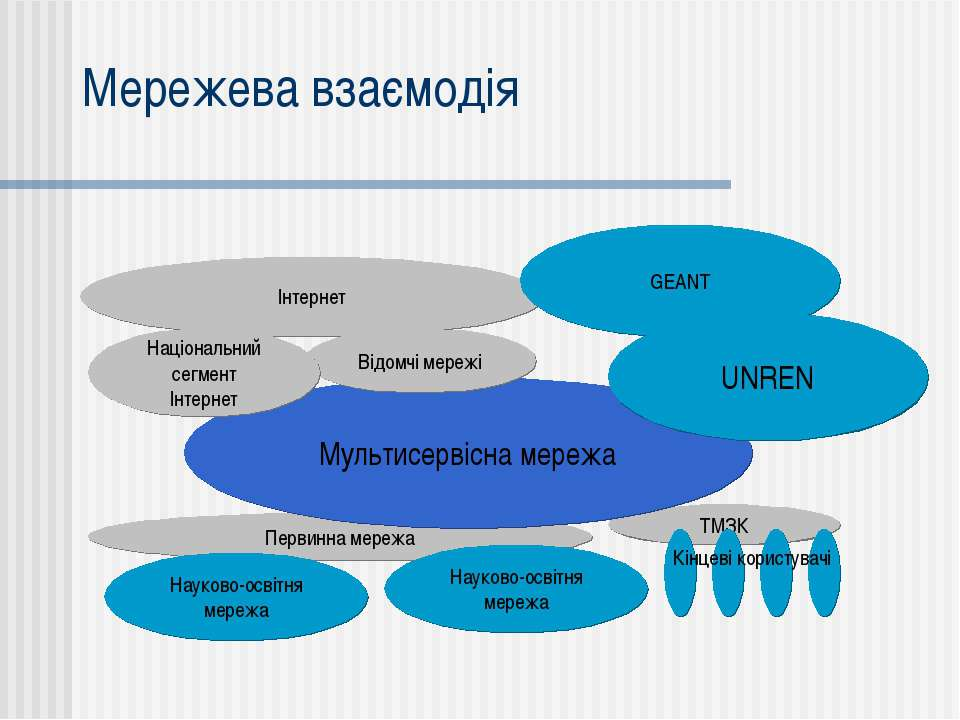 Інтернет GEANT Мережева взаємодія Первинна мережа ТМЗК Мультисервісна мережа ...