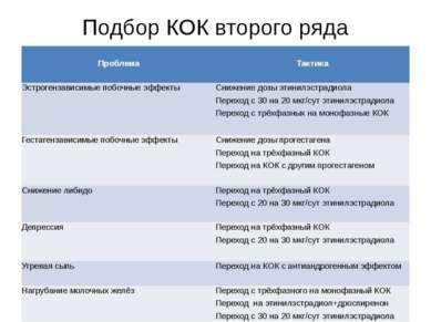 Подбор КОК второго ряда Проблема  Тактика  Эстрогензависимыепобочные эффект...