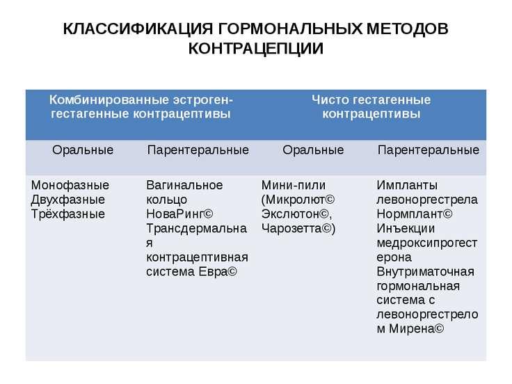 КЛАССИФИКАЦИЯ ГОРМОНАЛЬНЫХ МЕТОДОВ КОНТРАЦЕПЦИИ Комбинированныеэстроген-геста...