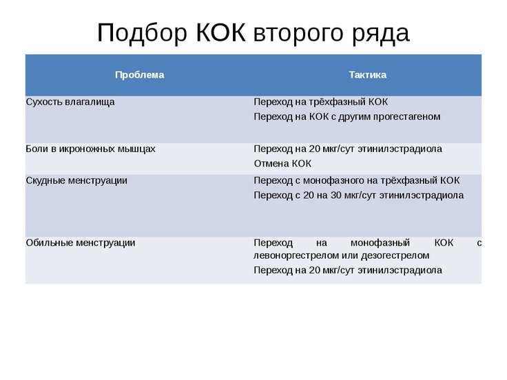 Подбор КОК второго ряда Проблема  Тактика  Сухость влагалища  Переход на т...