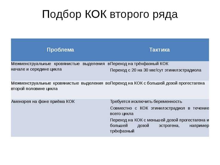 Подбор КОК второго ряда Проблема  Тактика  Межменструальныекровянистые выде...