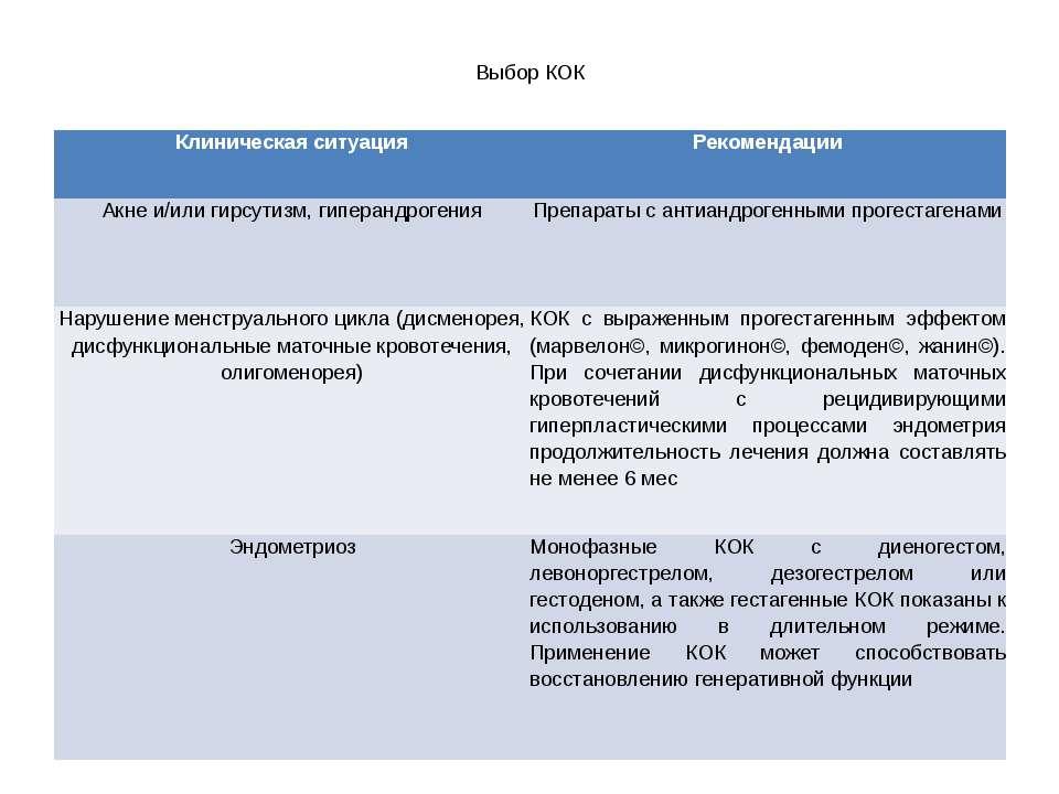 Выбор КОК Клиническая ситуация  Рекомендации  Акнеи/или гирсутизм,гиперандр...
