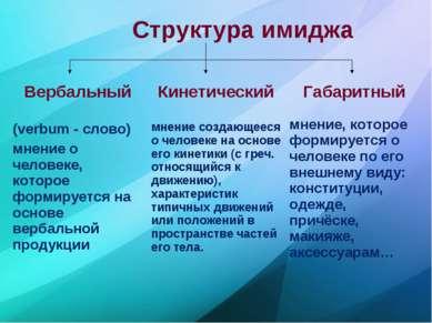 Структура имиджа Вербальный (verbum - слово) мнение о человеке, которое форми...