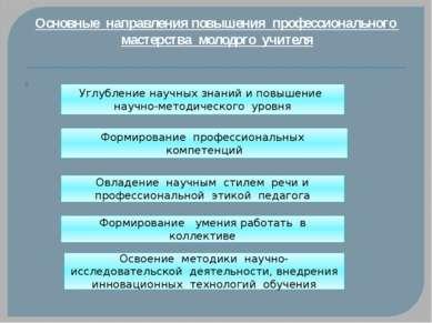 Основные направления повышения профессионального мастерства молодого учителя ...