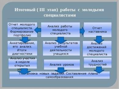 Итоговый ( III этап) работы с молодыми специалистами Отчет молодого специалис...