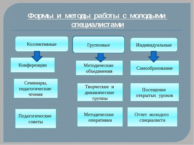 Формы и методы работы с молодыми специалистами Конференции Методические объед...