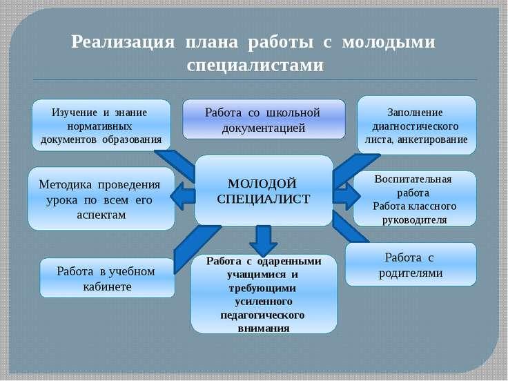 Реализация плана работы с молодыми специалистами МОЛОДОЙ СПЕЦИАЛИСТ Изучение ...