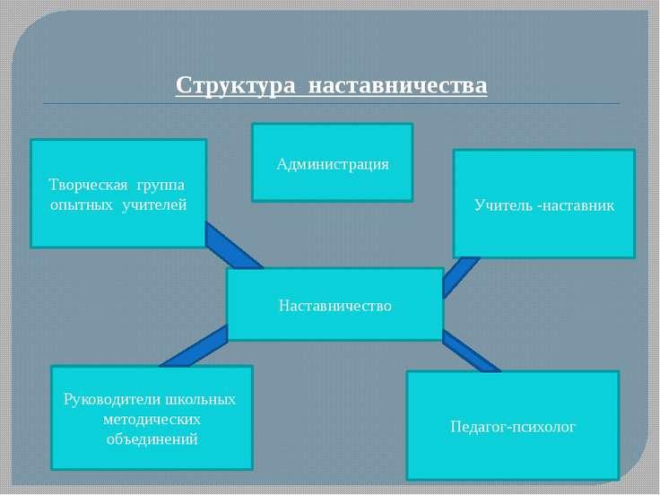 Структура наставничества Наставничество Творческая группа опытных учителей Уч...