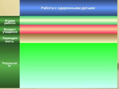 Работа с одаренными детьми Форма работы Возраст учащихся Периодич ность Резул...