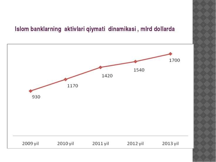 Islom banklarning aktivlari qiymati dinamikasi , mlrd dollarda