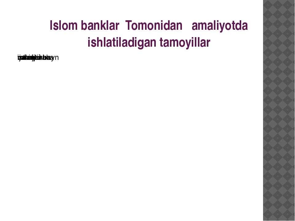 Islom banklar Tomonidan amaliyotda ishlatiladigan tamoyillar