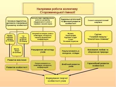 Напрямки роботи колективу Сторожинецької гімназії Формування творчої особисто...