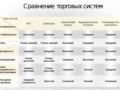 Сравнение торговых систем Типы систем Особенности ВЧТ Арбитраж Технический ан...