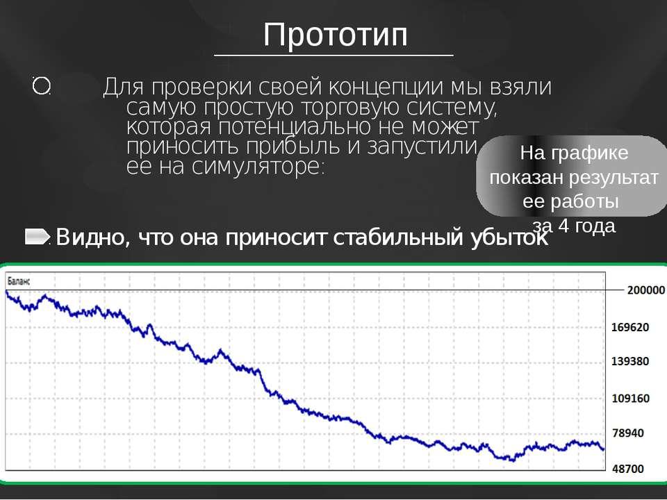 Прототип На графике показан результат ее работы за 4 года Для проверки своей ...