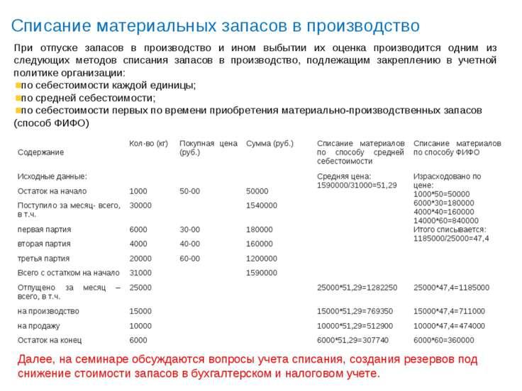 Списание материальных запасов в производство При отпуске запасов в производст...