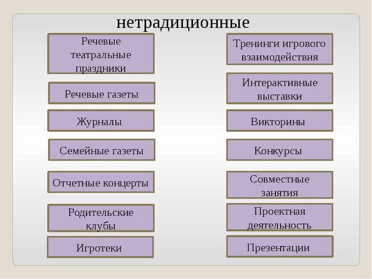 Речевые театральные праздники Речевые газеты Журналы Семейные газеты Отчетные...