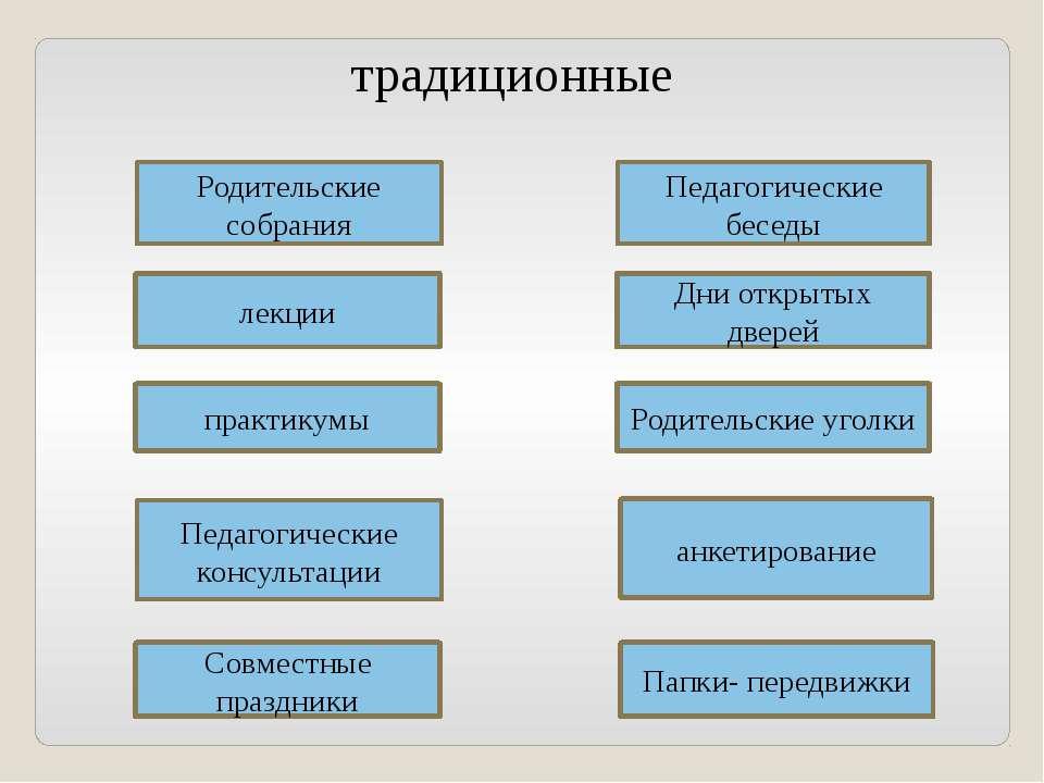 Родительские собрания лекции практикумы Педагогические консультации Совместны...