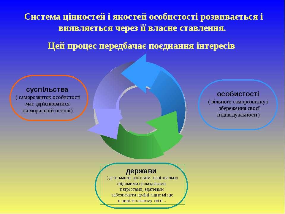 Система цінностей і якостей особистості розвивається і виявляється через її в...