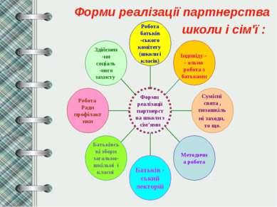 Форми реалізації партнерства школи і сім'ї :