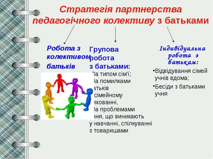 Стратегія партнерства педагогічного колективу з батьками Робота з колективом ...