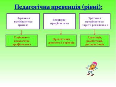 Первинна профілактика (рання) Вторинна профілактика Третинна профілактика ( п...