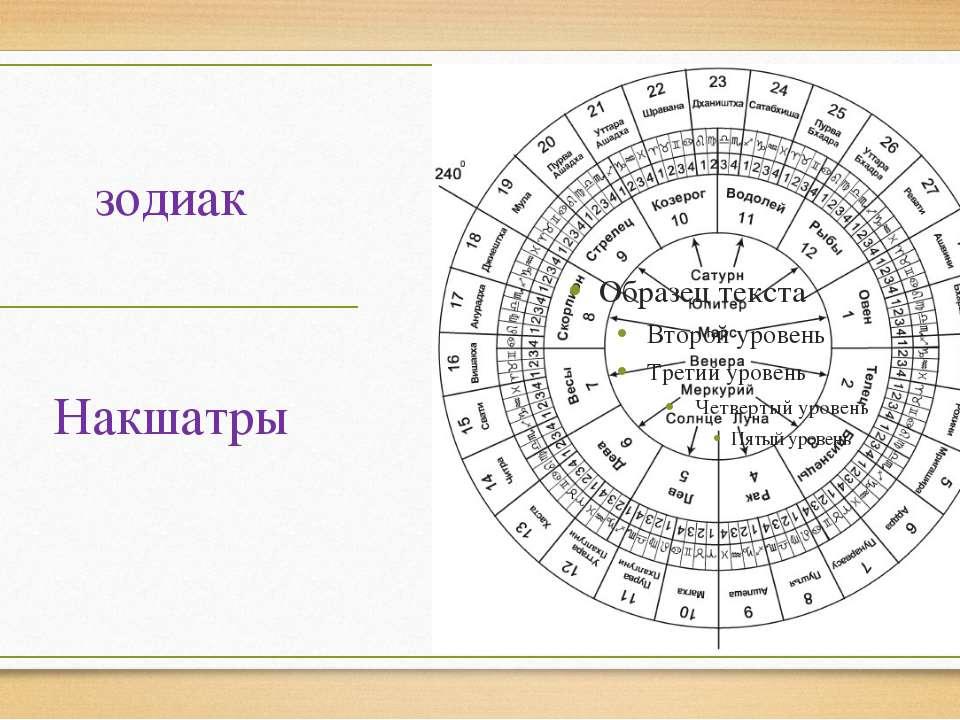 зодиак Накшатры