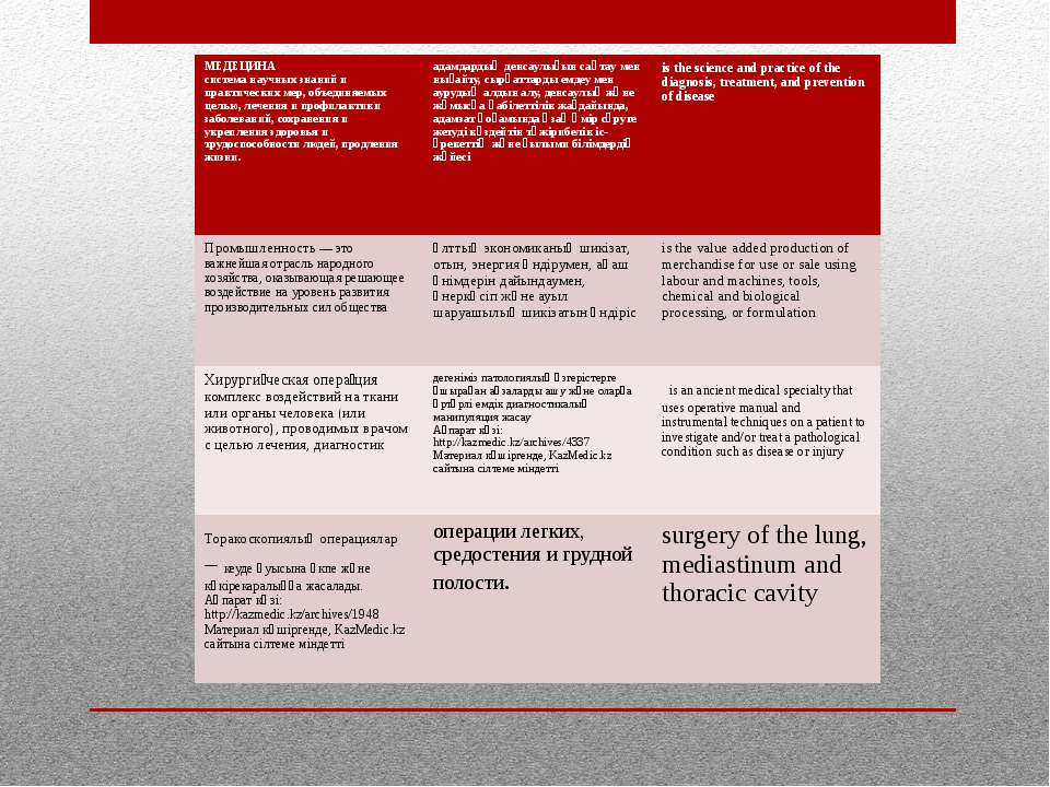 МЕДЕЦИНА система научных знаний и практических мер, объединяемых целью, лечен...