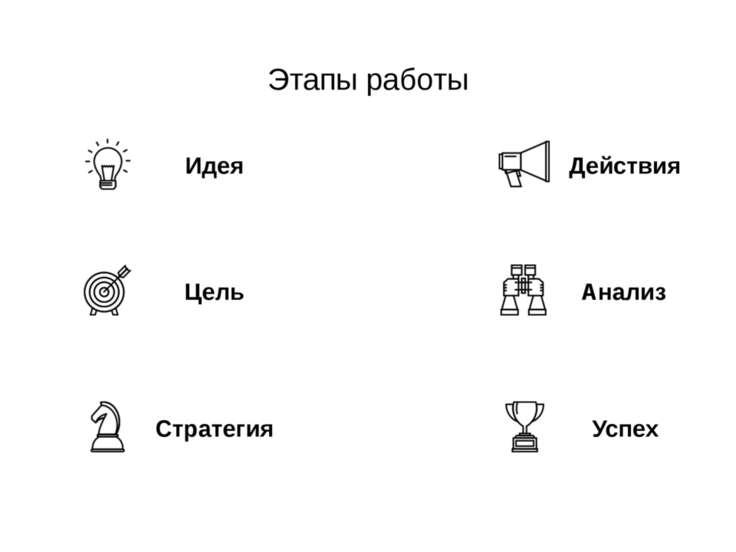 Этапы работы Идея Цель Стратегия Анализ Действия Успех www.royal-m.ru