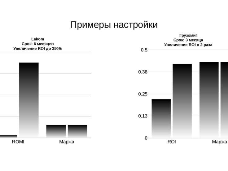Примеры настройки Грузомиг Срок: 3 месяца Увеличение ROI в 2 раза Lakom Срок:...