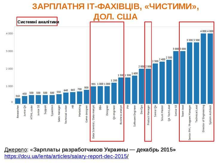 Джерело: «Зарплаты разработчиков Украины— декабрь 2015» https://dou.ua/lenta...