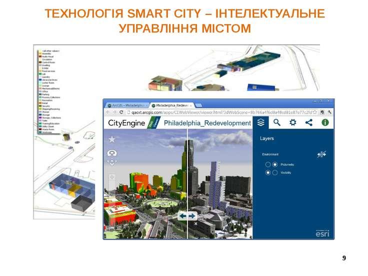 ТЕХНОЛОГІЯ SMART CITY – ІНТЕЛЕКТУАЛЬНЕ УПРАВЛІННЯ МІСТОМ