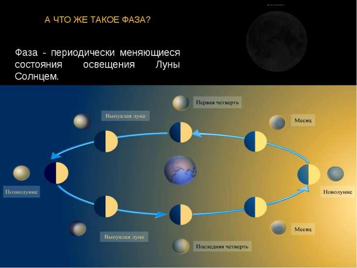 А ЧТО ЖЕ ТАКОЕ ФАЗА? Фаза - периодически меняющиеся состояния освещения Луны ...