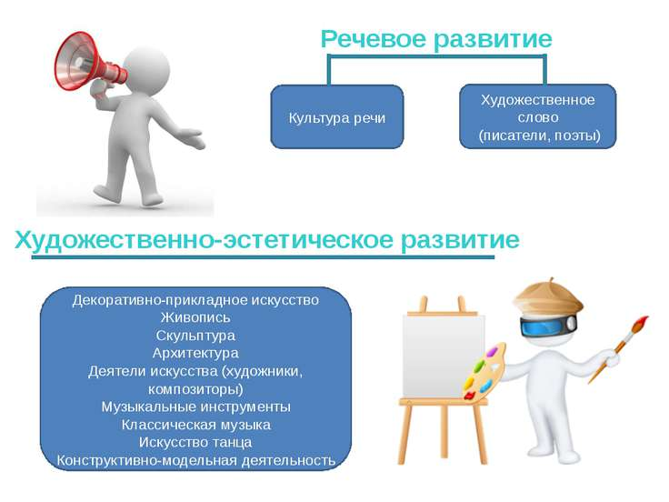 Речевое развитие Культура речи Художественное слово (писатели, поэты) Художес...
