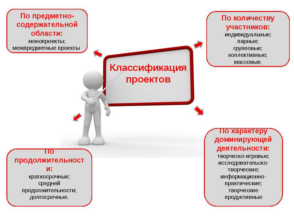 Классификация проектов По количеству участников: индивидуальные; парные; груп...