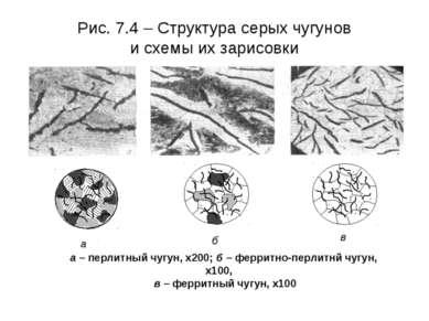Рис. 7.4 – Структура серых чугунов и схемы их зарисовки а – перлитный чугун, ...