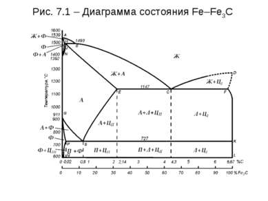 Рис. 7.1 – Диаграмма состояния Fe–Fe3C