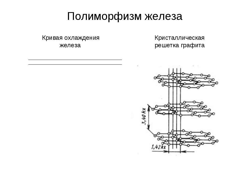 Полиморфизм железа Кривая охлаждения железа Кристаллическая решетка графита