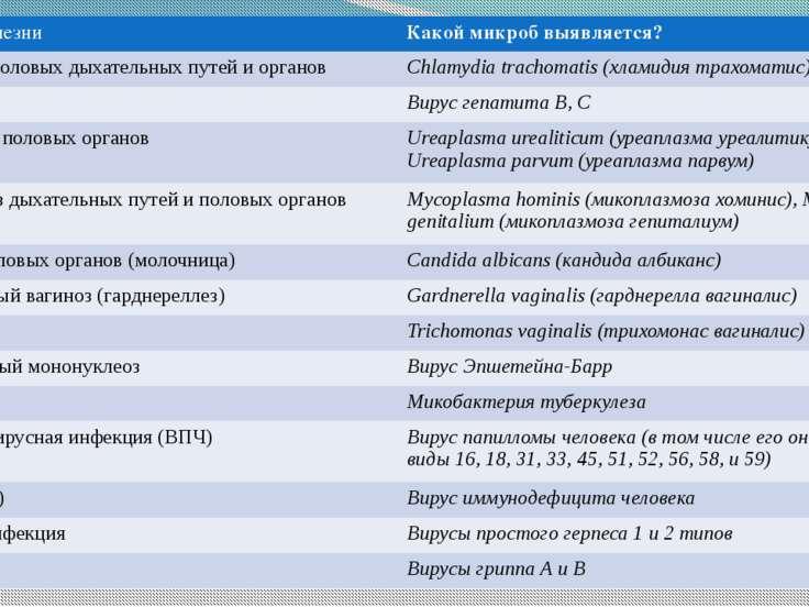 В большинстве диагностических центров с помощью ПЦР возможна диагностика след...