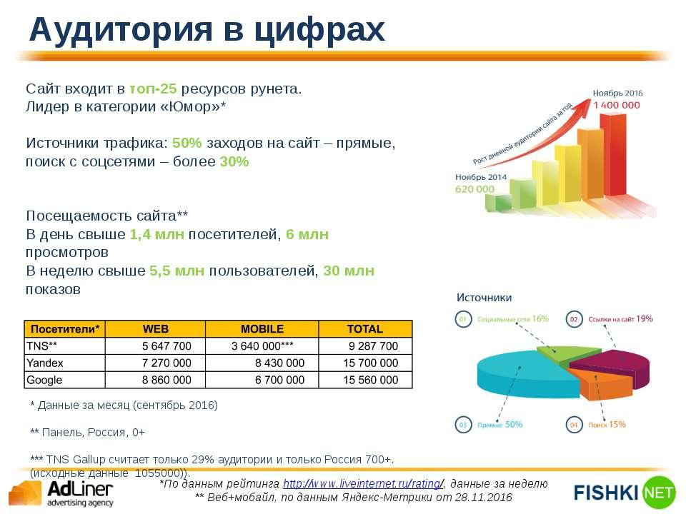Аудитория в цифрах Сайт входит в топ-25 ресурсов рунета. Лидер в категории «Ю...