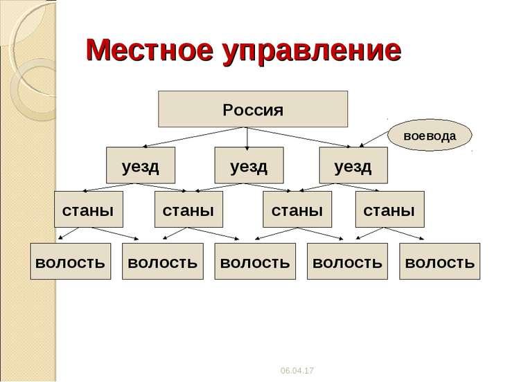 Местное управление Россия уезд уезд уезд станы станы станы волость волость во...