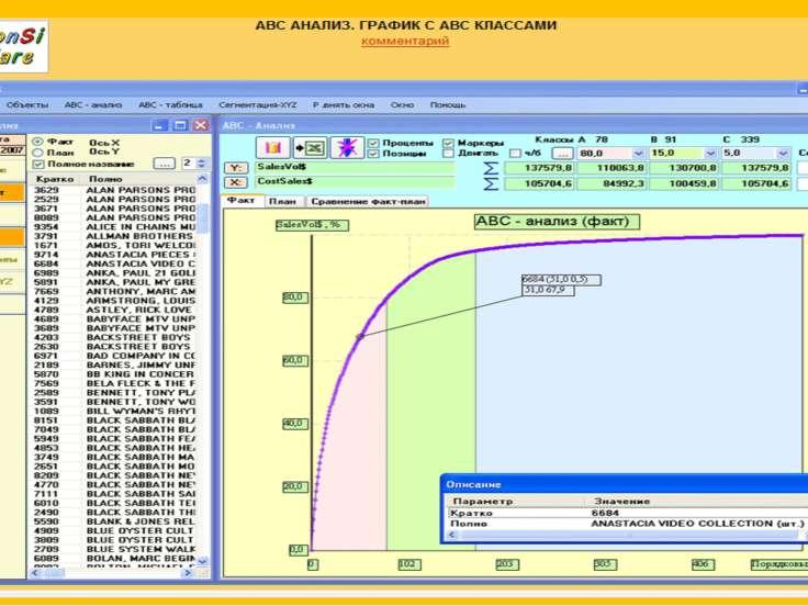 1: ABC АНАЛИЗ. ГРАФИК С ABC КЛАССАМИ Аналитик может указать, какие параметры ...