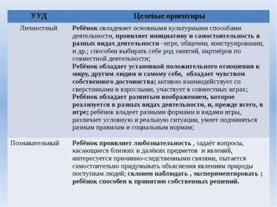 УУД Целевыеориентиры Личностный Ребёноковладевает основными культурными спосо...