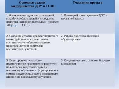 Основные задачи сотрудничества ДОУ и СОШ Участники проекта 1.Установление еди...